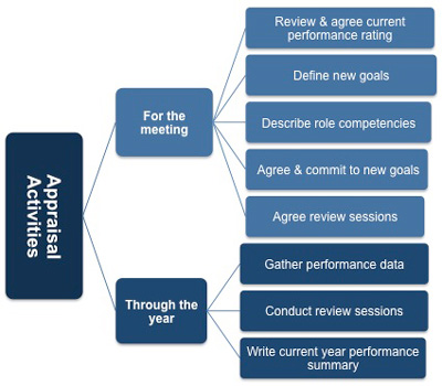 how to write a needs improvement performance review