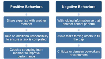 6 Ways To Deal With Workplace Negative Behavior – Corridor Combat
