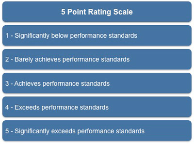 Topic #7: performance appraisal ppt video online download.