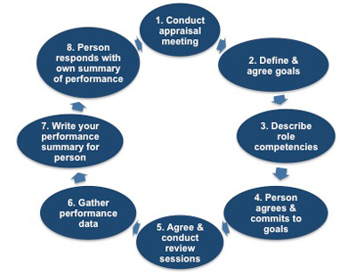 stages of the appraisal process