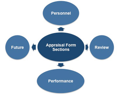 Appraisal form sections