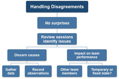 Handling disagreement in the appraisal meeting