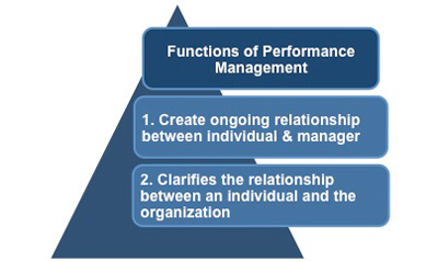 role of line manager in performance management