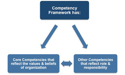 Competency framework components