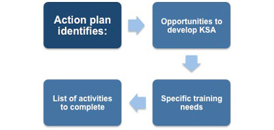 An action plan to develop competencies