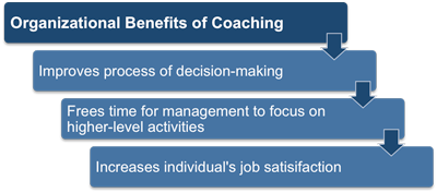 Organizational Benefits of Coaching