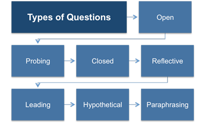 Coaching and Asking Questions