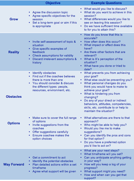 Coaching and the grow model for Grow coaching template