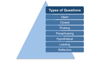 Types of active listening questions