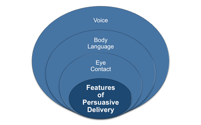 Features of a persuasive delivery style
