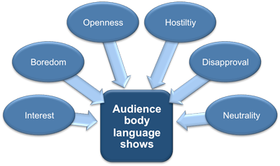 Reading audience body language