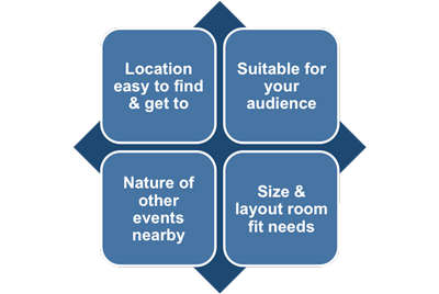 Presentation venue factors