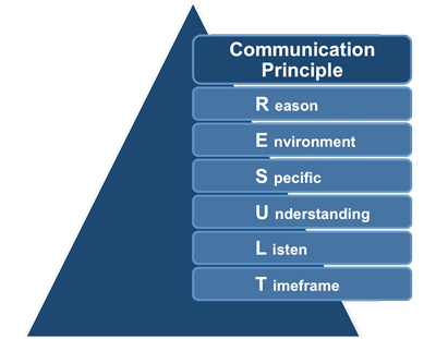 Workplace Communication Skills: How Are Yours?