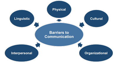 Communication Obstacles