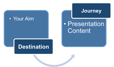 Defining presentation aim statement