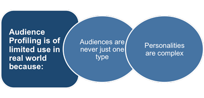Audience profiling is useful but limited