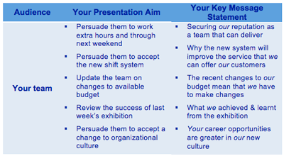 Key message statements for your team