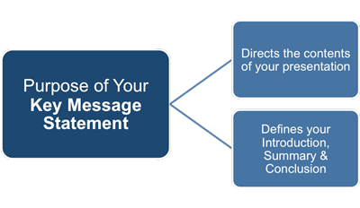 Purpose of your key message statement
