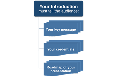 The purpose of the introduction to a presentation