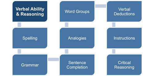 Management Aptitude Tests - Verbal Ability and Reasoning Tests