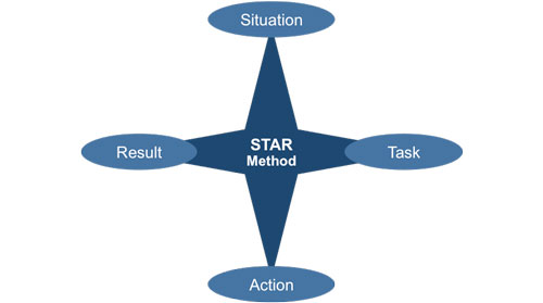 star process for interviewing