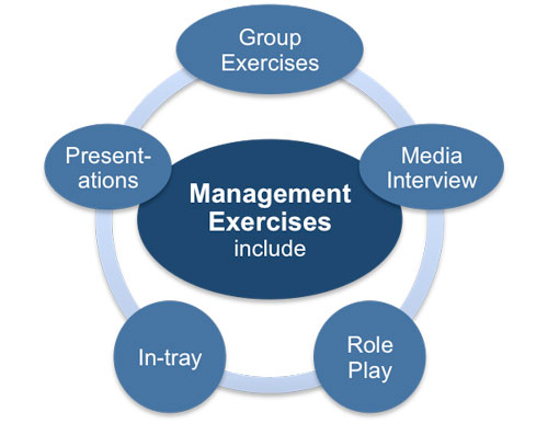 Interview exercises for management level jobs