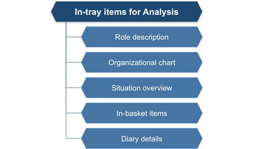 Management interview exercises in tray or in basket exercise in tray items fandeluxe