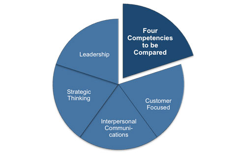 manufacturing strategy comparison between four of Get an answer for '- describe each of the four different process strategies and give an process strategies are provide a comparison of the four.