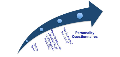 Management Personality Tests