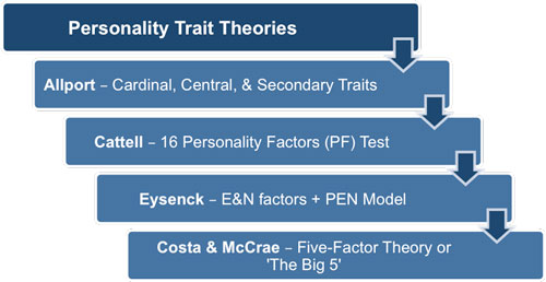 Personality Trait Theories
