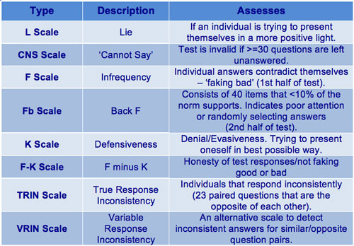 validity scales in management personality tests