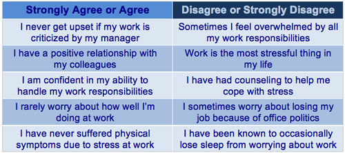 stress related questions