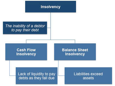 Cash flow insolvency and balance sheet insolvency