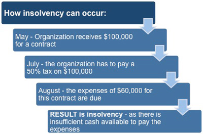 How insolvency happens