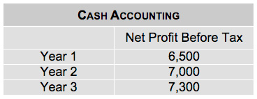 An example of cash accounting