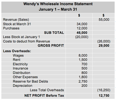 Accounting Concepts  Example Income Statement