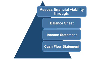 financial viability After you've completed your goals and actions, assess the financial viability of your strategic plan while your action items and goals are fresh in your mind, estimate the costs associated with the implementation of each item.