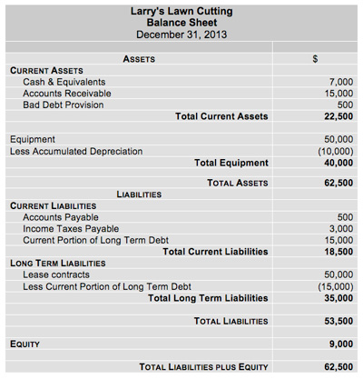 Balance Sheet  Assets Liabilities And Equity