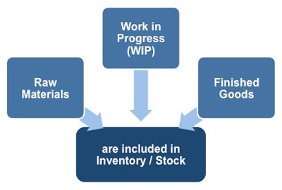 How inventory and stock are shown on a balance sheet