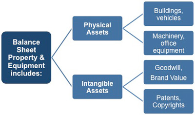 Property and equipment on a balance sheet