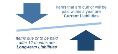 How liabilities are defined