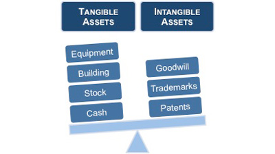 Tangible Versus Intangible Assets