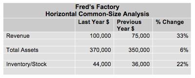 common size analysis