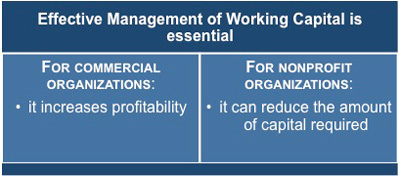 Effective management of working capital