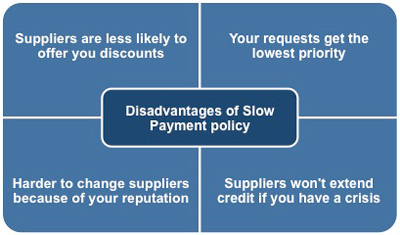 Disadvantages of a policy of slow payment of suppliers