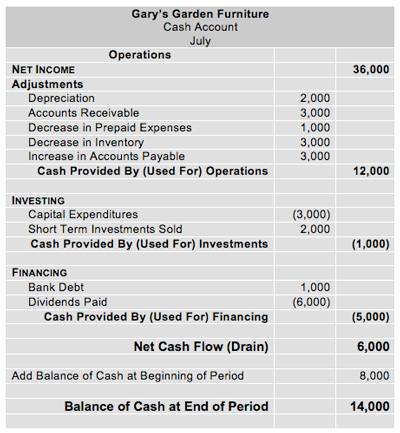 an example indirect format cash flow statement