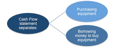 How equipment purchase is dealt with on the cash flow statement