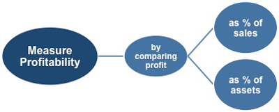 financial statement analysis calculating profit