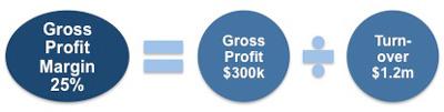 Calculating gross profit margin