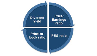 Defining price/earnings ratio